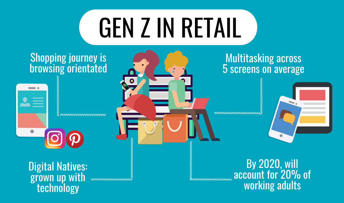 Generation-Z-Future-of-Retail